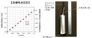 POF/低コスト地下水位監視システム