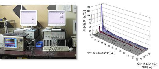 AE計測システムと発破後に発生したAEの計測結果例
