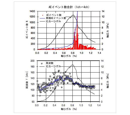 計測システムとAE計測結果例